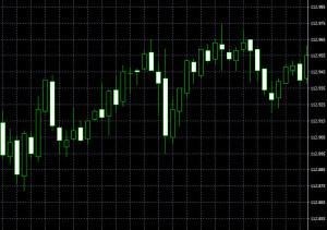 ロウソク足(USD,JPY,M5)